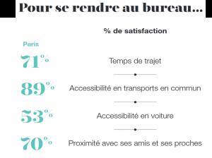 Opinion des parisiens sur les temps de transport