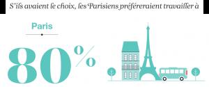 Statistique attentes des salariés à Paris